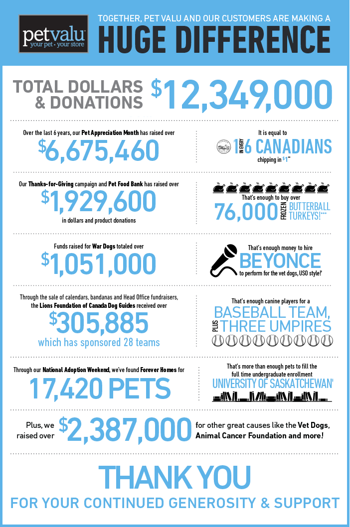 Together, the Pet Valu family of stores and our customers are making a Huge Difference. Total Dollars and donations $12,349,000. Over the last 6 years, our Pet Appreciation Month has raised over $6,675,460. It is equal to 1 in every 6 Canadians chipping in $1. Our Thanks-for-Giving campaign and Pet Food Bank has raised over $1,929,600 in dollars and product donations. That's enough to buy over 76,000 frozen Butterball Turkeys!*** Funds raised for War Dogs totaled over $1,051,000. That's enough money to hire Boyonce to perform for the vet dogs, USO Style!† Through the sale of calendars, bandanas and Head Office fundraisers, the Lions Foundation of Canada Dog rescue Guides received over #305,885 which has sponsored 28 teams. That's enough canine players for a Baseball Team, plus Three Umpires. Through our National Adoption Weekend, we've found Forever Homes for 17,420 Pets. That's more than enought pets to fill the full time undergraduate enrollment at University of Saskatchewan‡. Plus, we raised over $2,387,000 for other great causes like the Vet Dogs, Animal Cancer Foundation and more! Thank You for your continued generosity and support